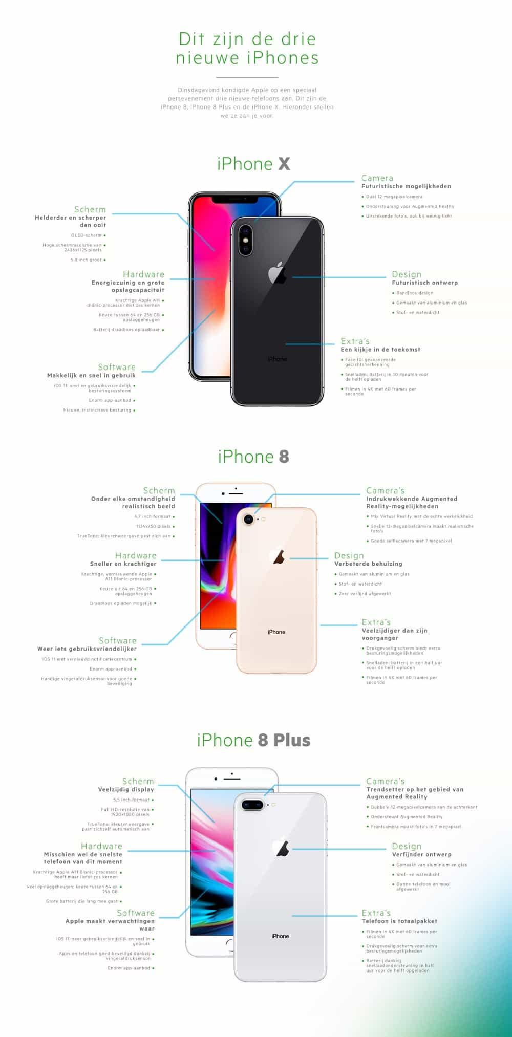 infographic nieuwe iphone